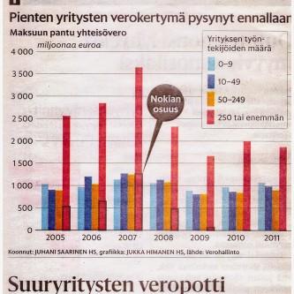 Yritysten verokertymä 2005--2011