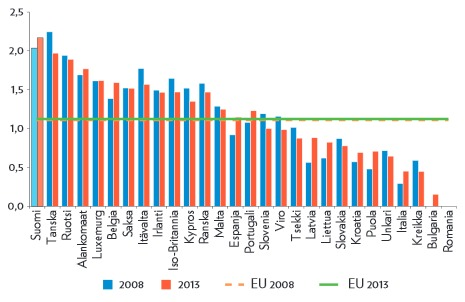 Julkishallinnon tehokkuus EU-maissa 2008 ja 2013. Lähde (s. 28)