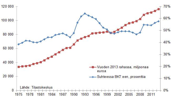 Julkisyhteisöjen kokonaismenot suhteessa bkt:hen ja vuoden 2013 rahassa