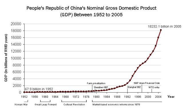 Kuva 1: Kiinan bruttokansantuotteen kasvu vuodesta 1952 vuoteen 2005.