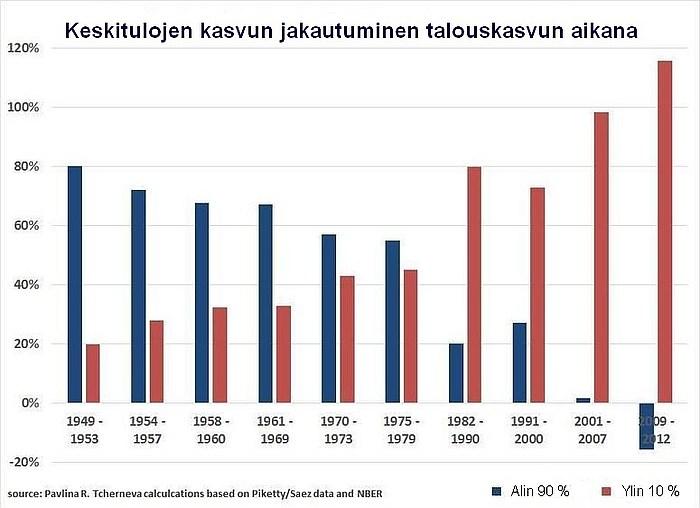 Tuloerojen kasvu on harjoitetun politiikan seurausta.