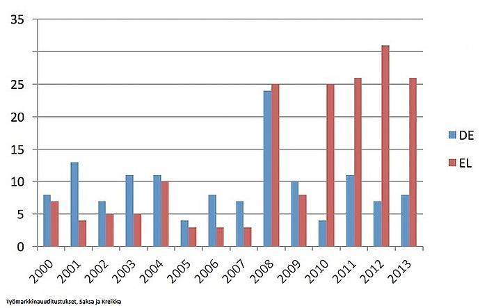TyömarkkinauudistuksetSaksassa (DE) ja Kreikassa (EL).
