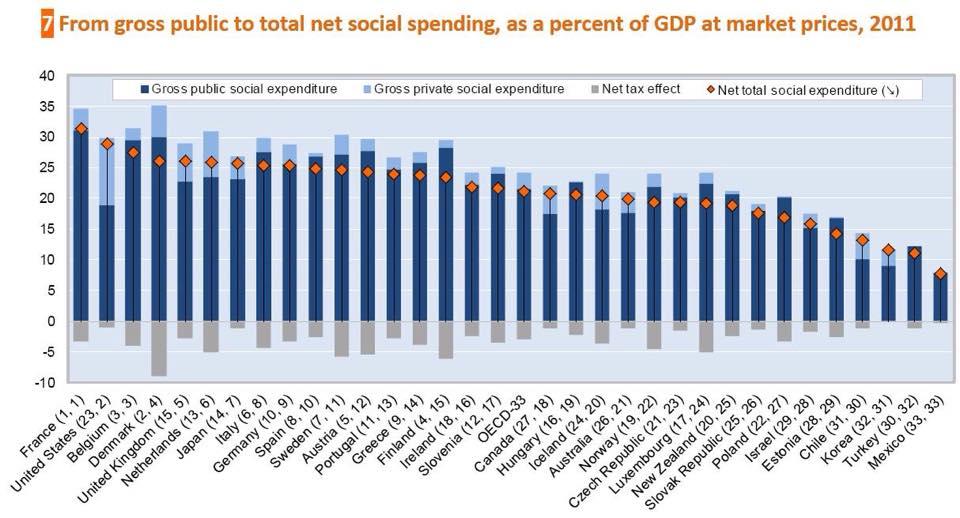 Lähde: OECD.