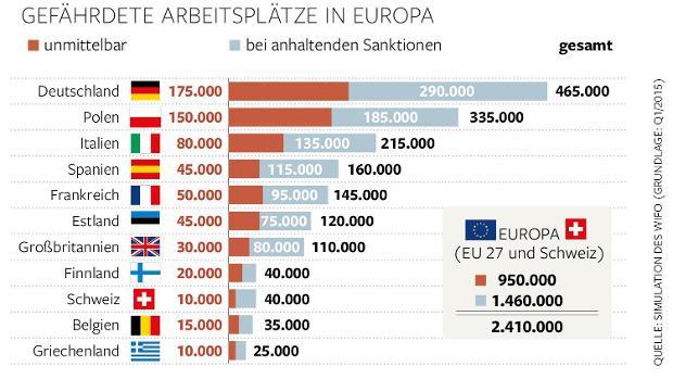 Venäjä-pakotteiden vaikutukset työpaikkoihin Euroopassa.
