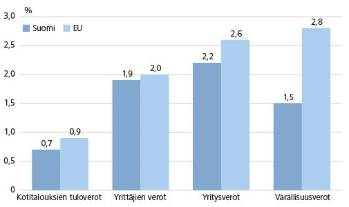 Eri pääomaverojen suhde bruttokansantuotteeseen vuonna 2012, %. Lähde: Olli Savela