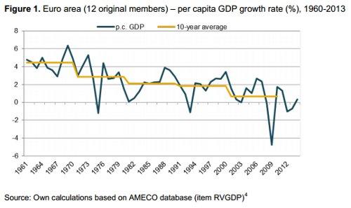 Henkeä kohti lasketun bkt:n kehitys euroalueella vuosina 1960-2013. Lähde