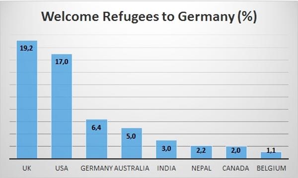 Twitter-viesteistä, joissa pakolaiset toivotetaan tervetulleiksi Saksaan, suurin osa oli lähtöisin Britanniasta (UK) ja USA:sta. Saksa oli vasta kolmannella sijalla. Lähde: http://www.kp.ru/print/26434.4/3305391/