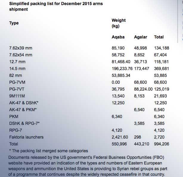 Jane's:in julkaisema lista Joulukuun 2015 aselähetyksestä kapinallisille